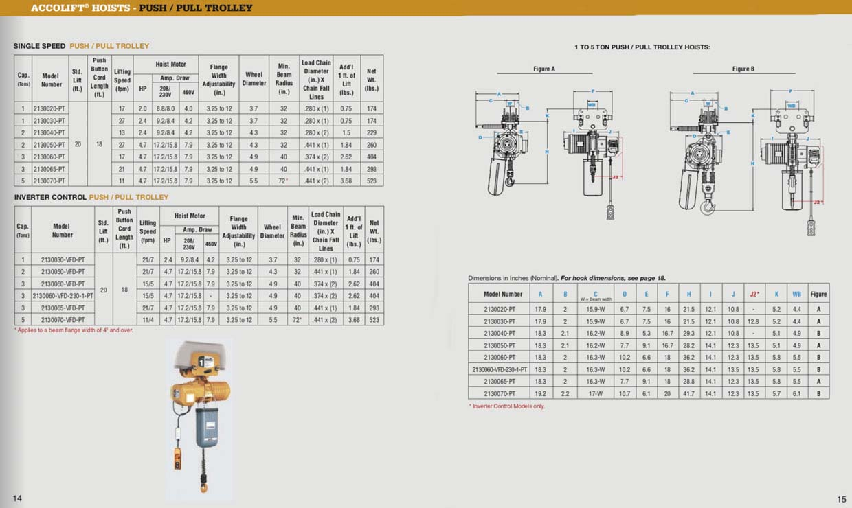 ACCOLIFT Electric Chain Hoists | Acco Material Handling Solutions